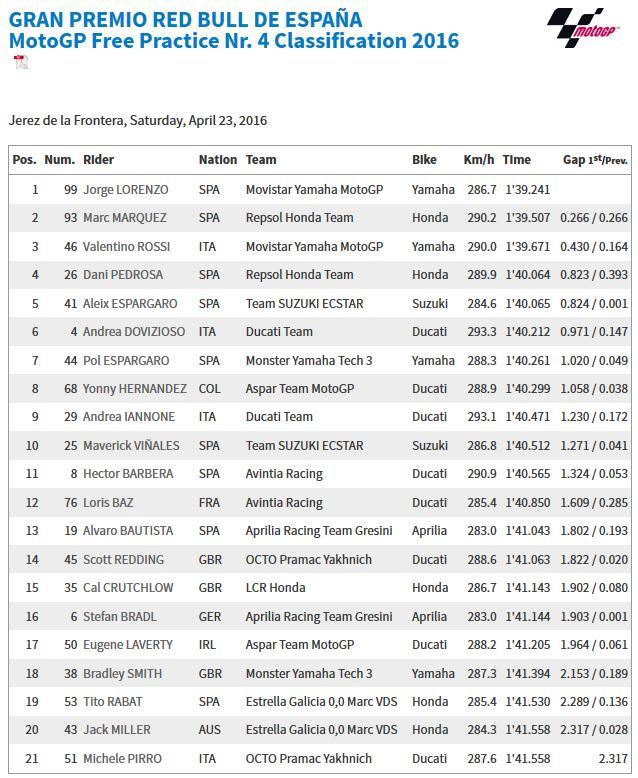 20160423_Jerez_GP_FP4_Results
