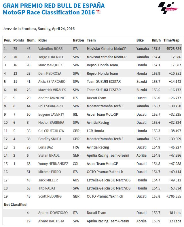 20160424_jerez_GP_Race_Results