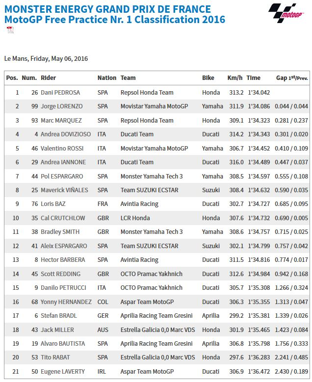 20160506_French_GP_FP1_Results