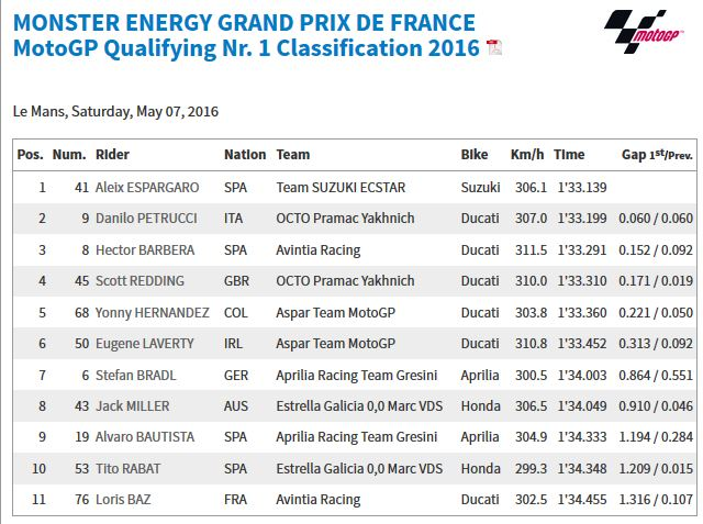 20160507_French_GP_Q1_Results