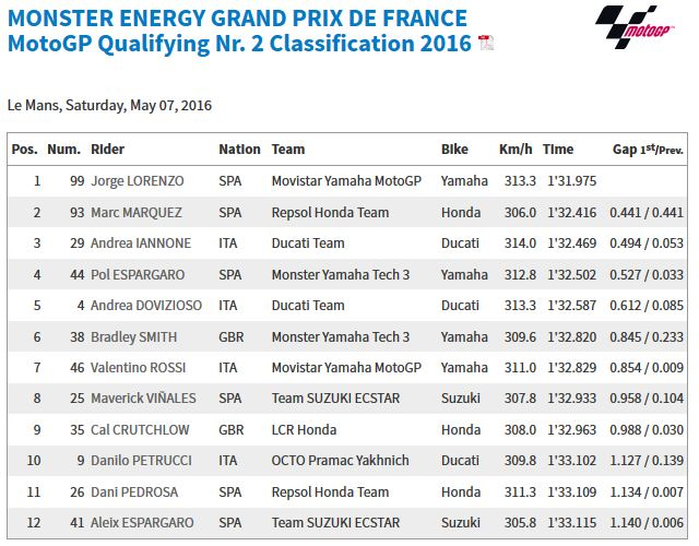 20160507_French_GP_Q2_Results