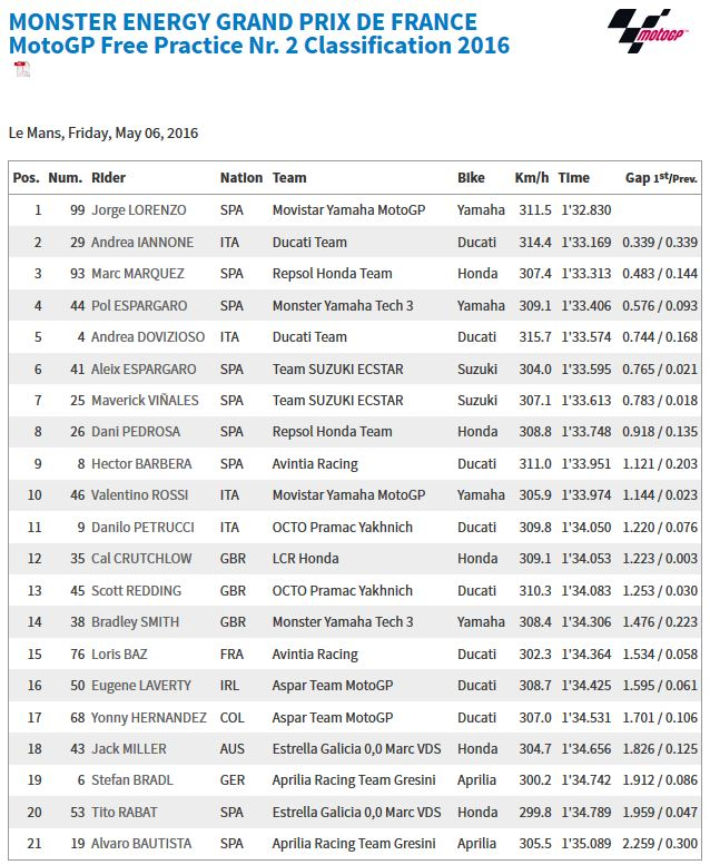 fp2_rESULTS