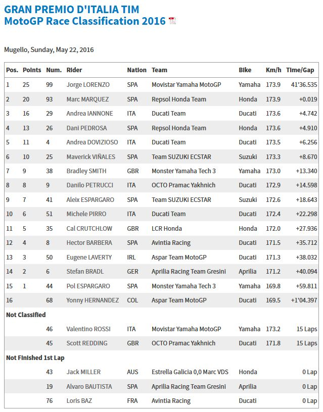 20160522_Italian_GP_Race_Results