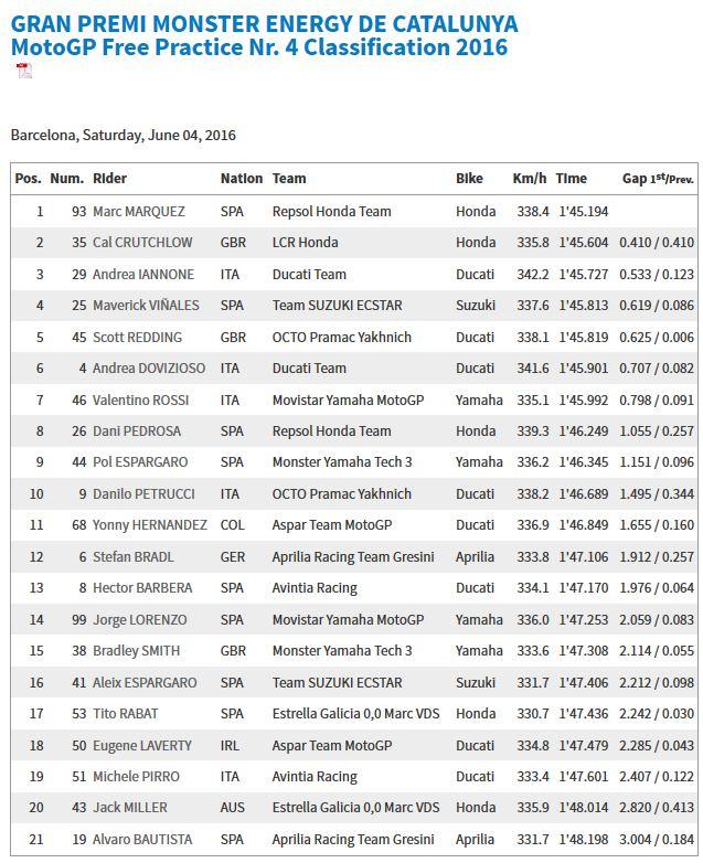 20160604_Catalunya_GP_FP4_Results