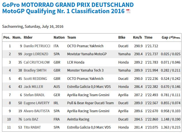 20160716_German_GP_Q1_Results