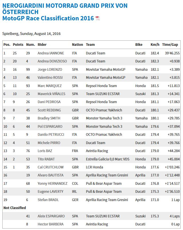 20160814_Austrian_GP_Race_Results
