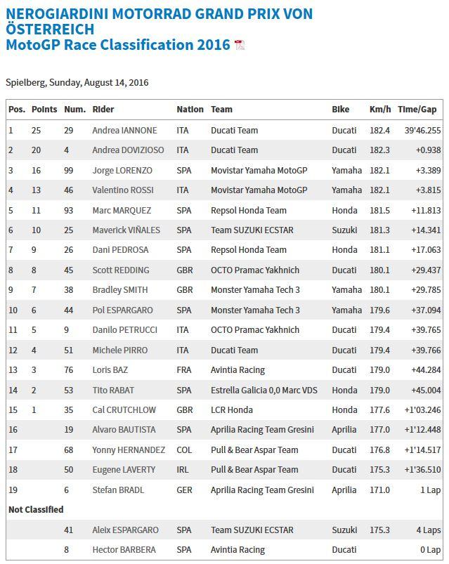 20160814_Austrian_GP_Race_Results