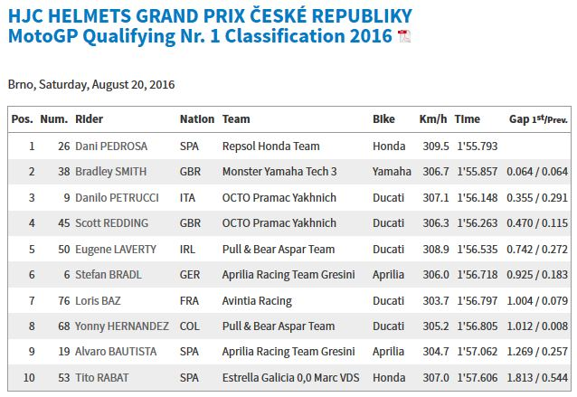 20160820.Czech.GP.Q1 Results