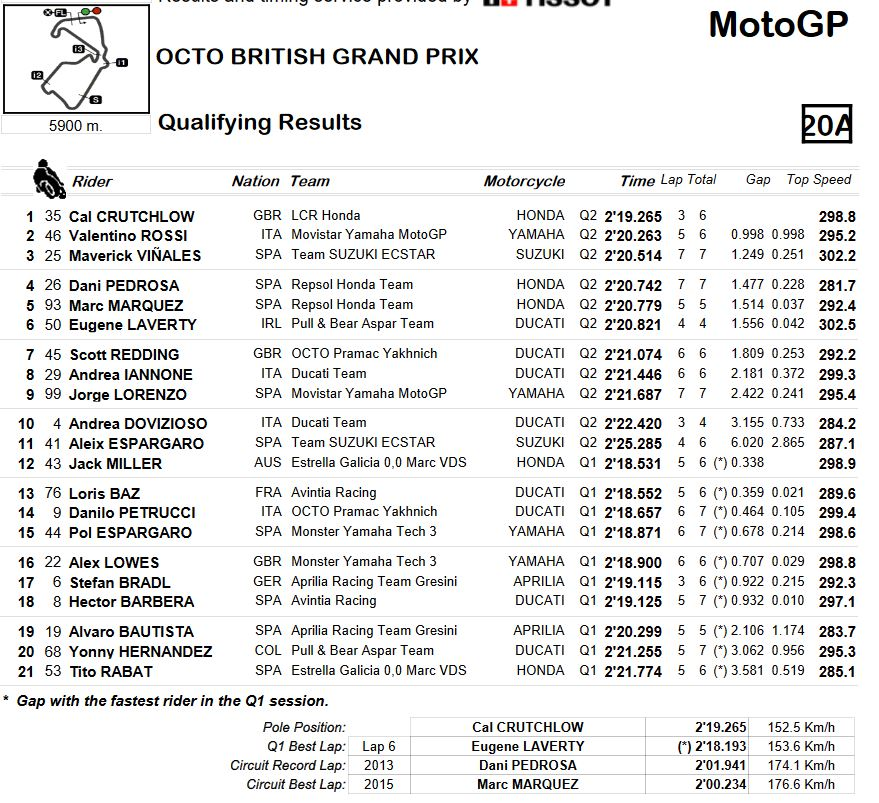 20160903_British_GP_Qualifying Combined Results