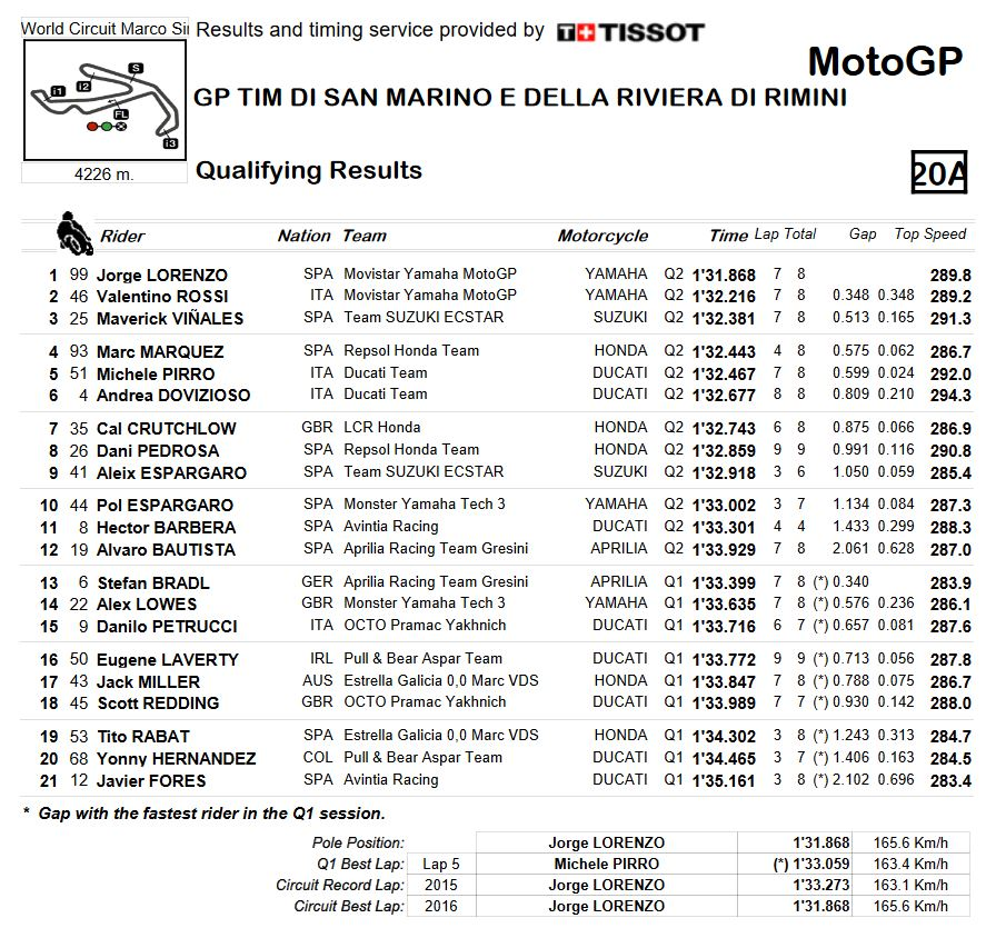 20160910_san-marino_gp_qualifying-combined-results