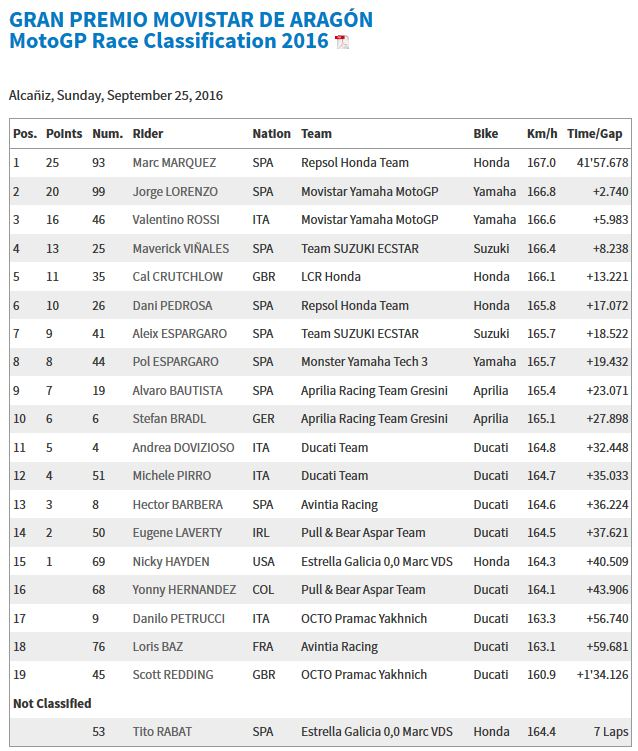 20160925_aragon_gp_race_results