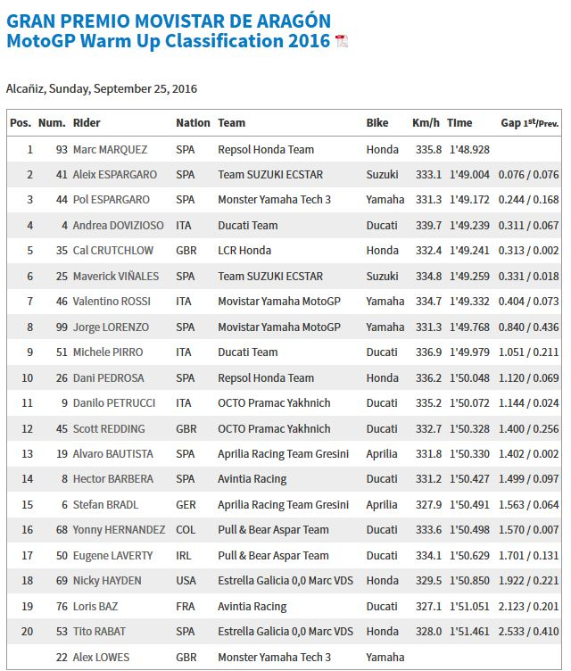 20160925_aragon_gp_wup_results