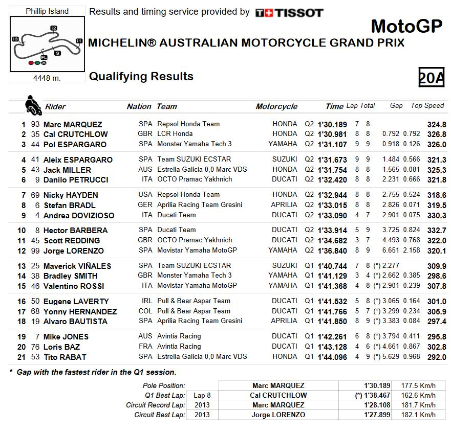 20161022_australia_gp_qualify-combined-results