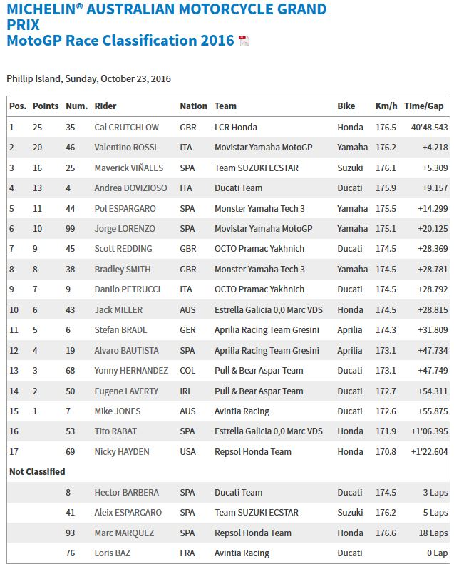 20161022_australia_gp_race-results