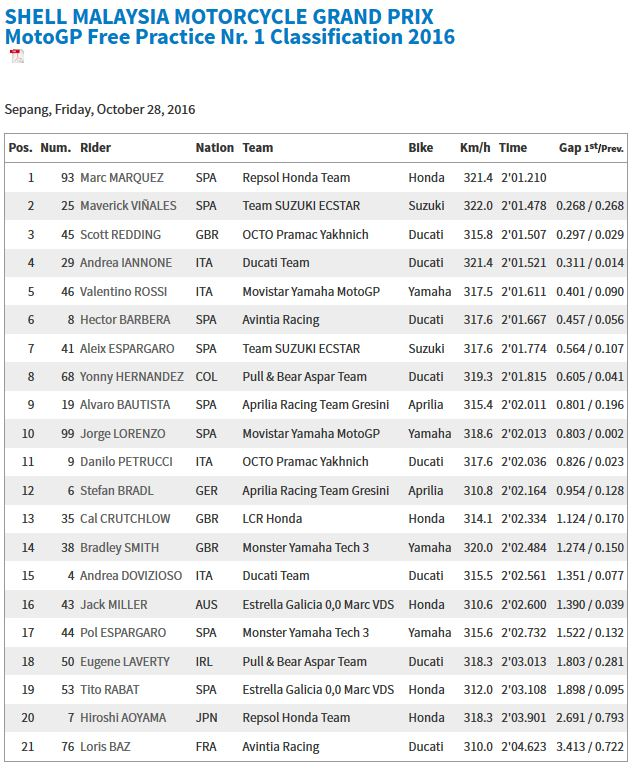 20161028_malaysia_gp_fp1_results