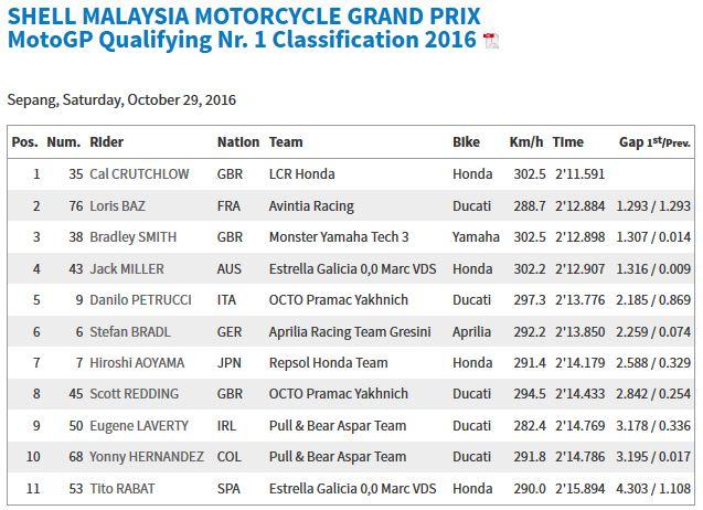 20161029_malaysia_gp_q1-results