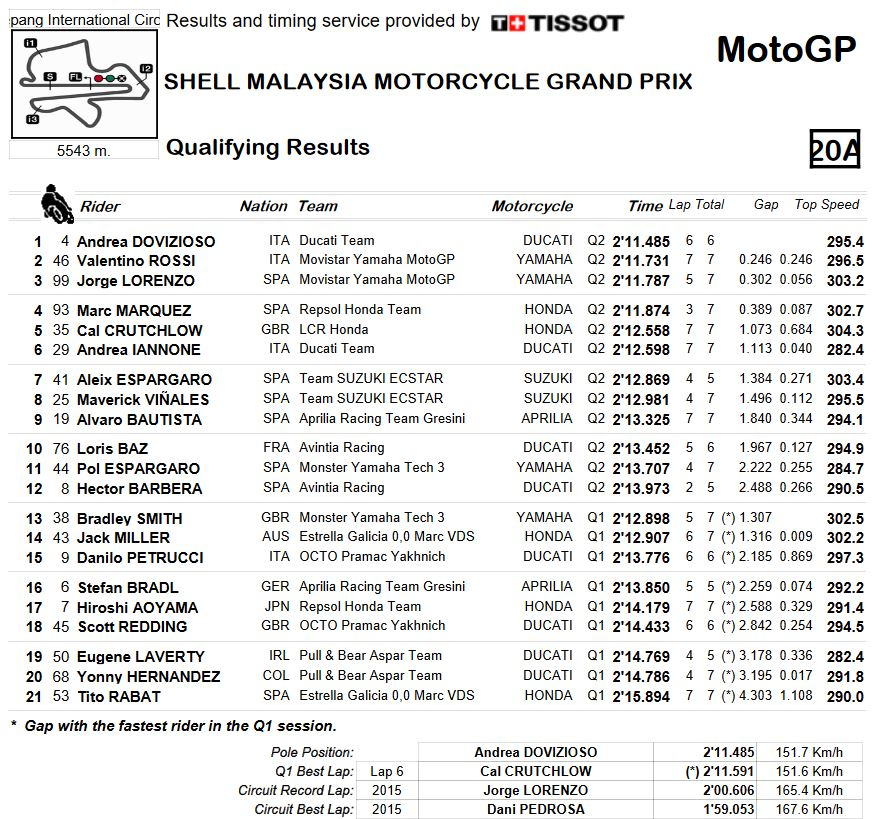 20161029_malaysia_gp_qualifying-combined-results