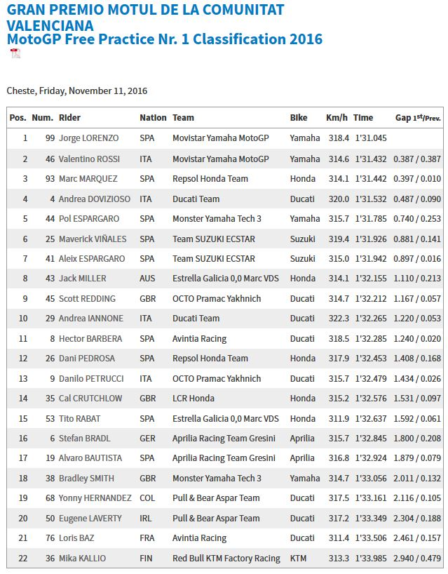 20161111_valencia_gp_fp1_results