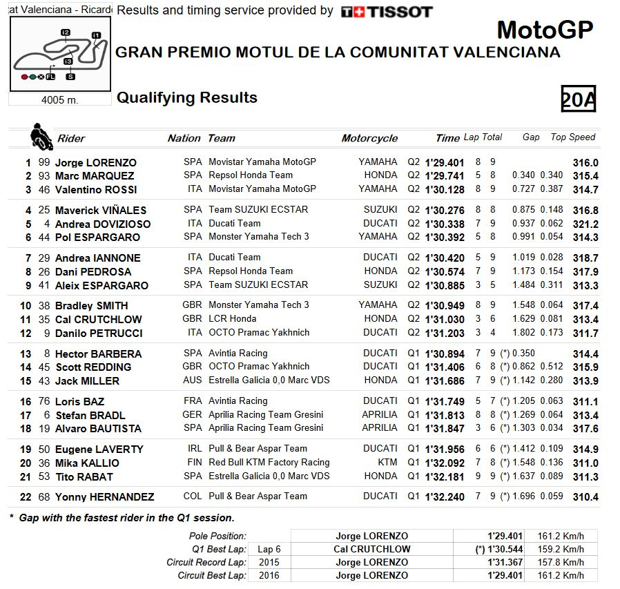 20161112_valencia_gp_qualifying-combined-results