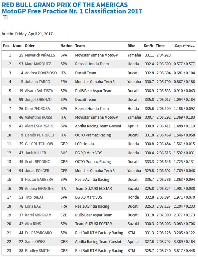20140421_America GP FP1 Results