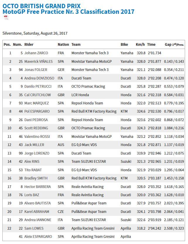2017 British Motogp Silverstone Free Practice 3 Results   MotoGP 2017 Info, Video, Points Table