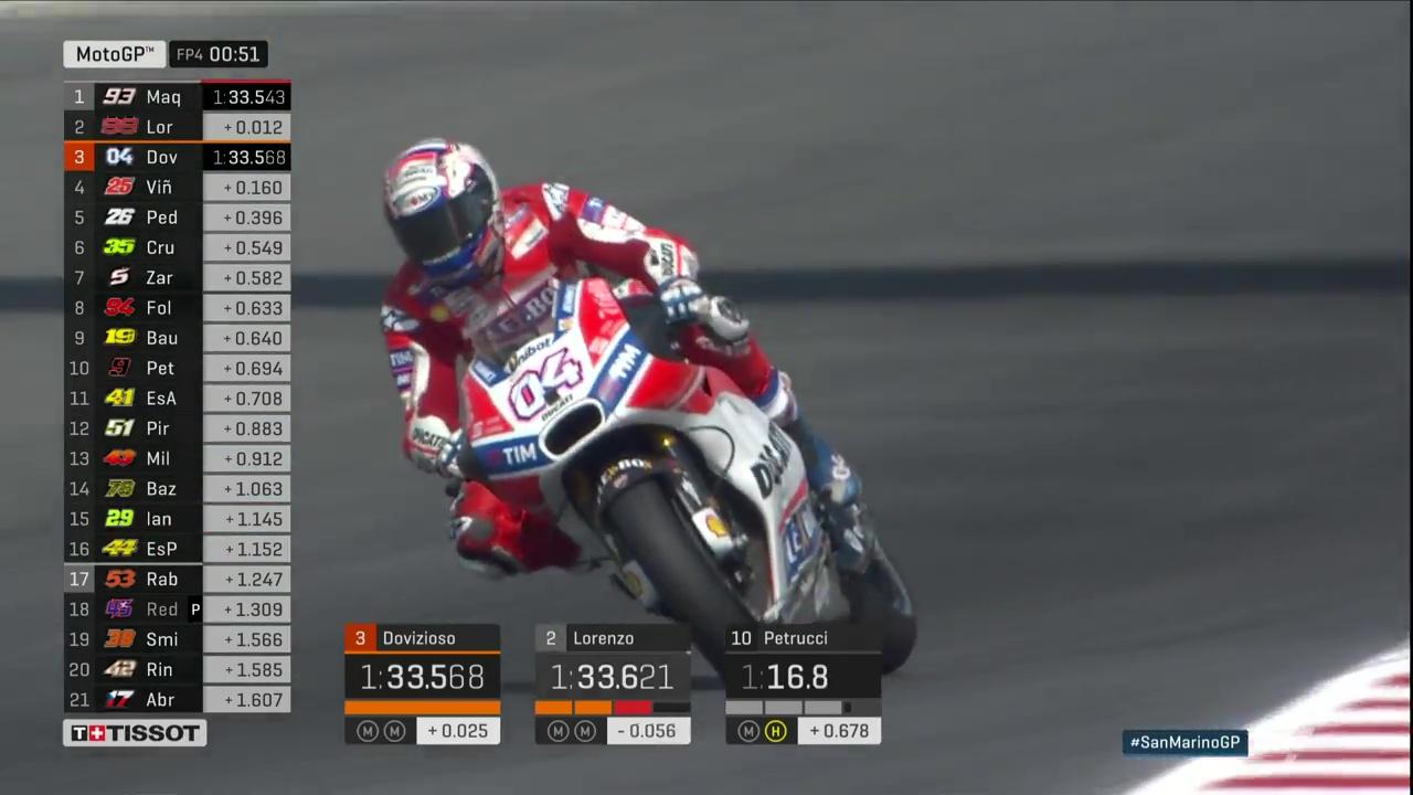 San Marino GP FP4: Dovizioso seize the Pace